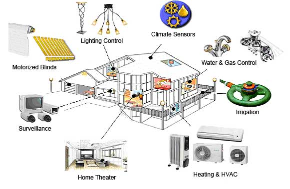 Heating And Cooling A Well Designed Automation
