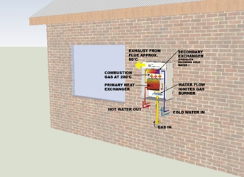 Hot water for the house energy efficient hot water systems for Efficient hot water systems