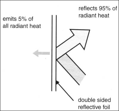 Insulation_Image_3_Reflective_Heat